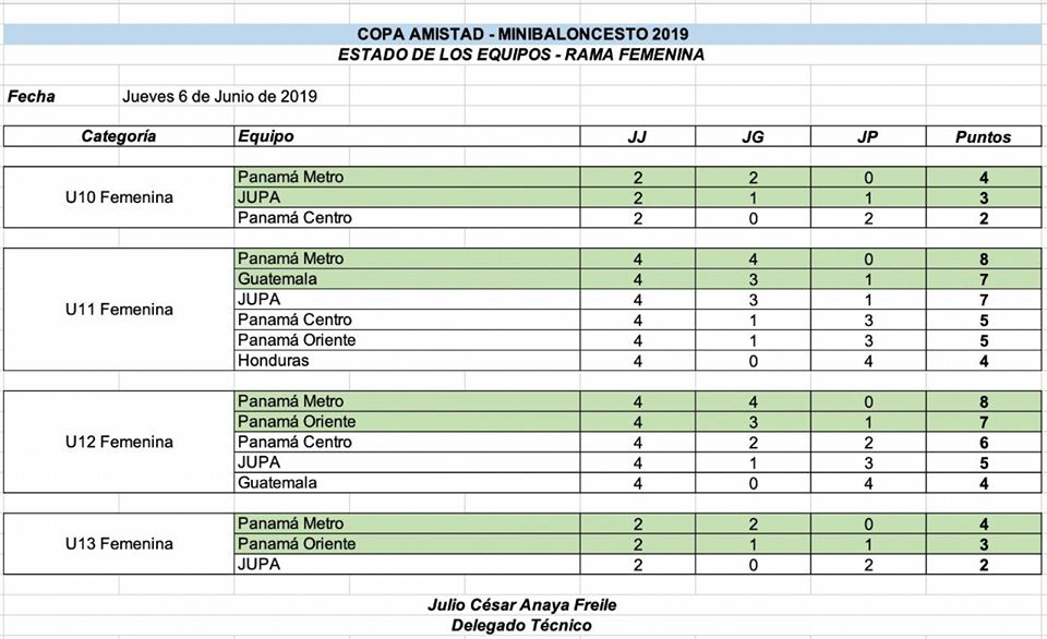 Tabla general al completarse la ronda regular de la Copa Amistad – 2019