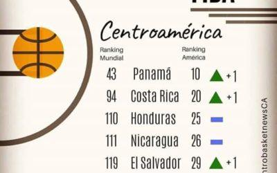 Ranking Mundial de FIBA